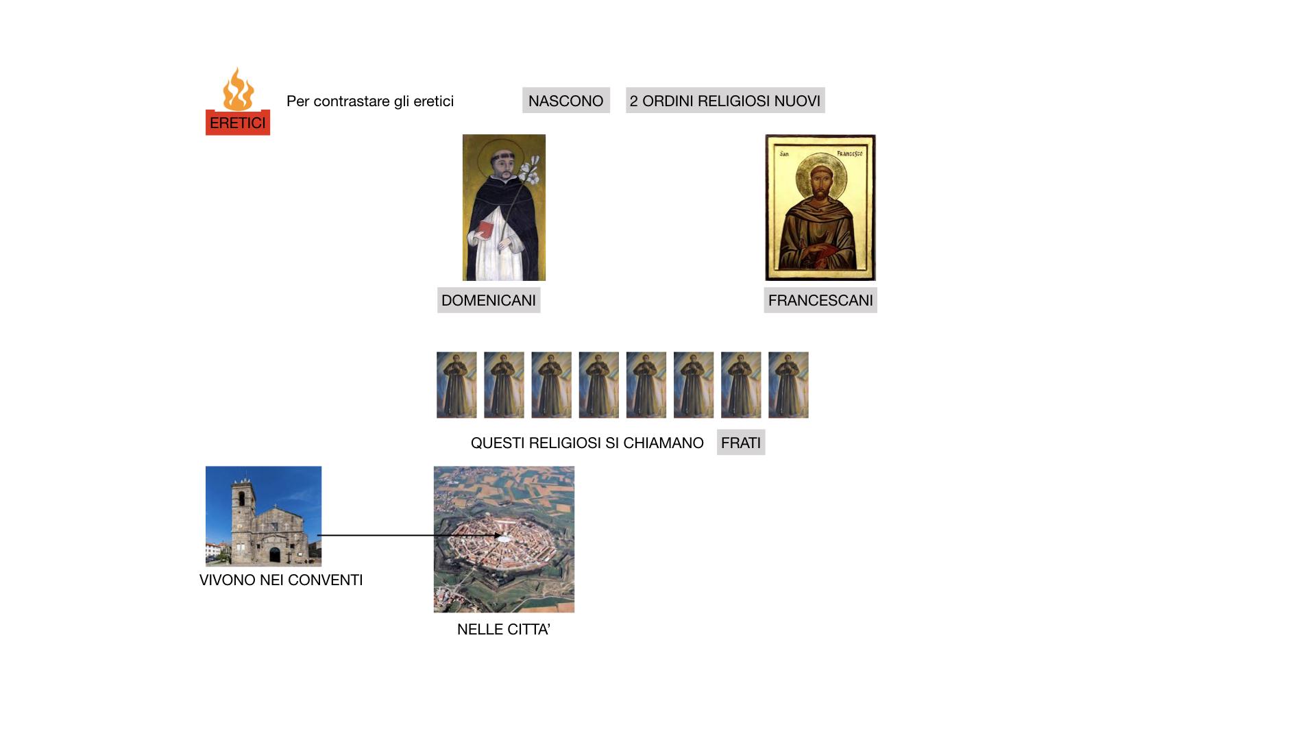 STORIA FEDERICO BARBAROSSA-MOVIMENTI RELIGIOSI_SIMULAZIONE_estesa.070