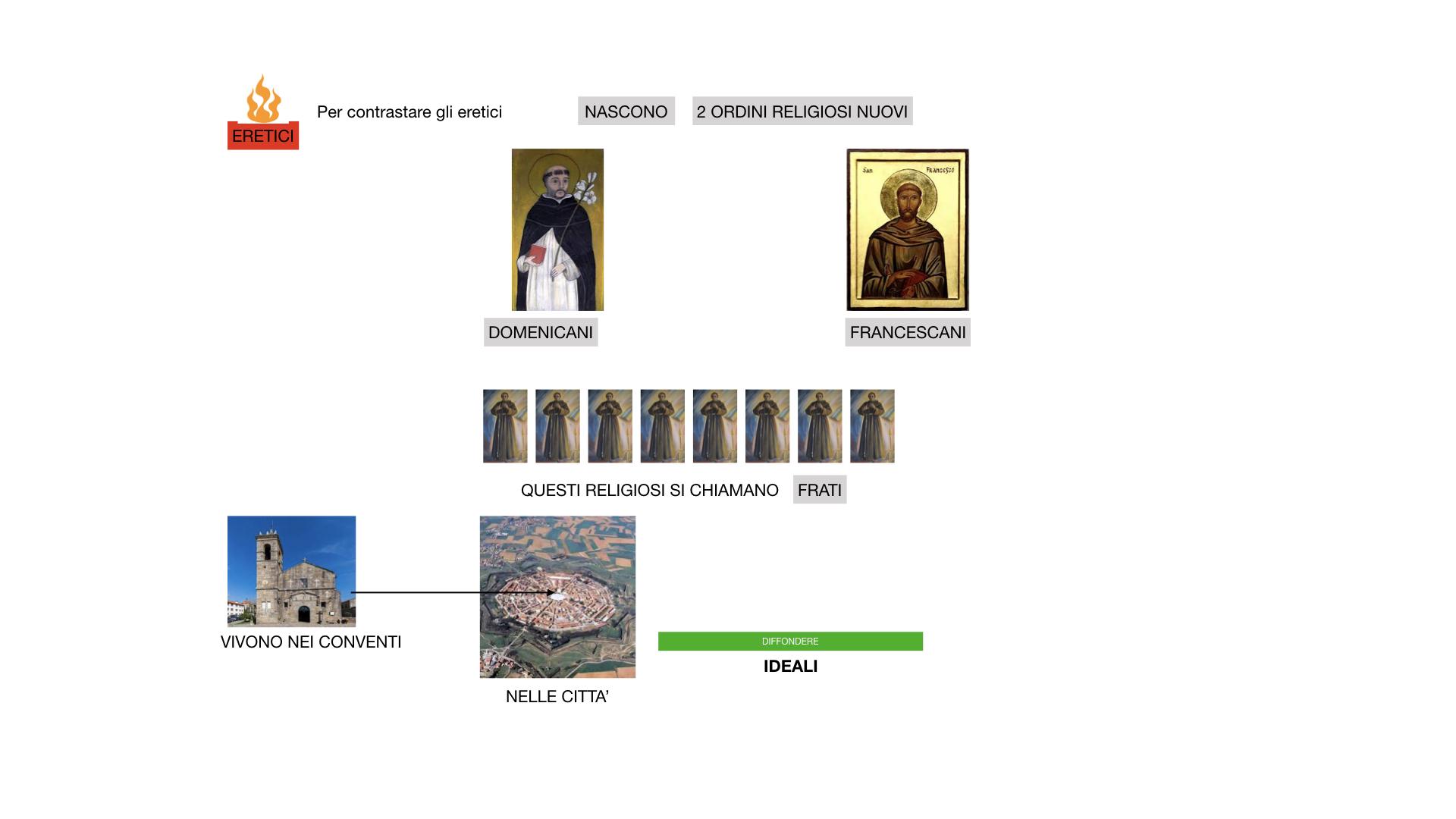 STORIA FEDERICO BARBAROSSA-MOVIMENTI RELIGIOSI_SIMULAZIONE_estesa.071