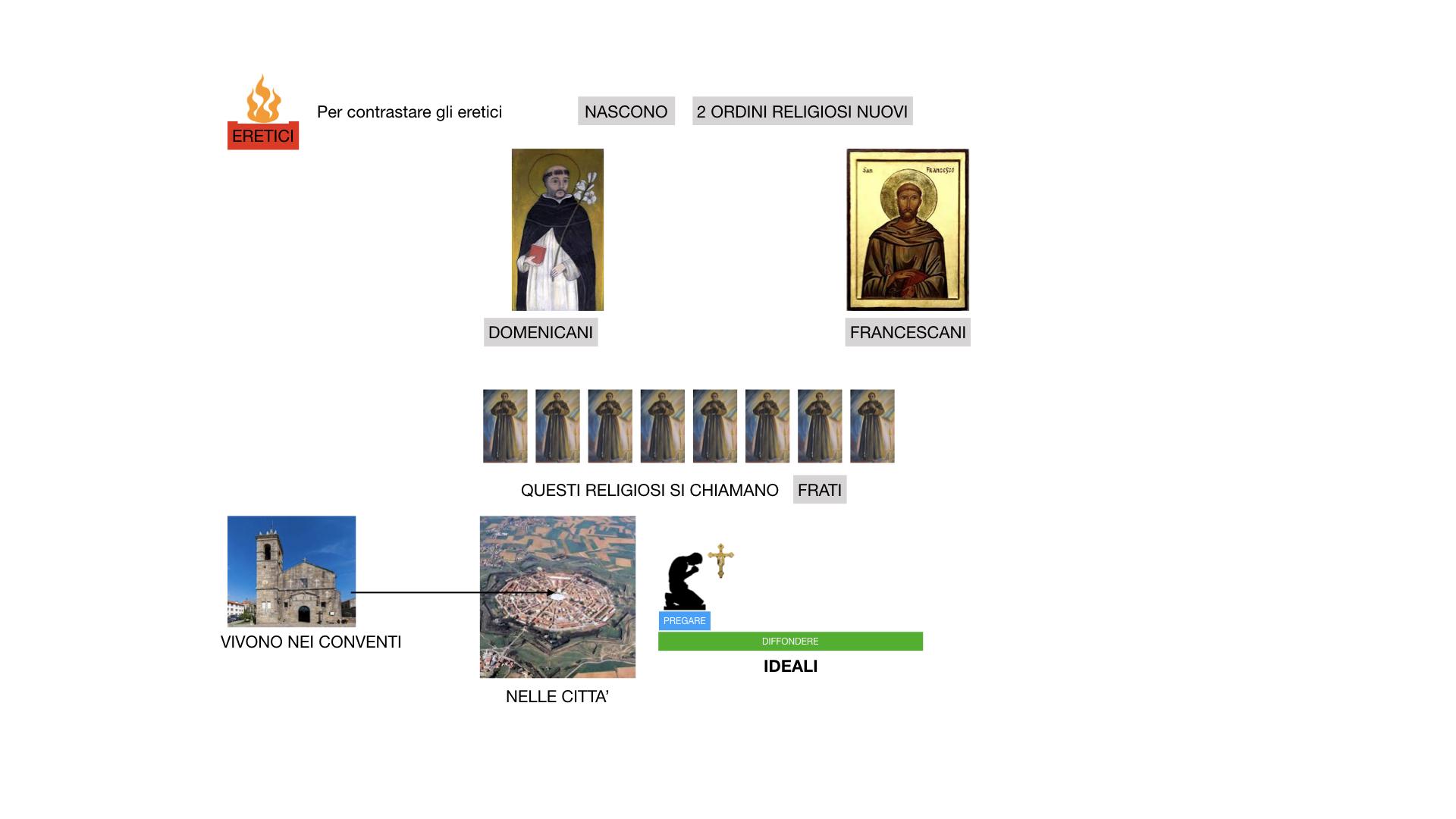 STORIA FEDERICO BARBAROSSA-MOVIMENTI RELIGIOSI_SIMULAZIONE_estesa.072