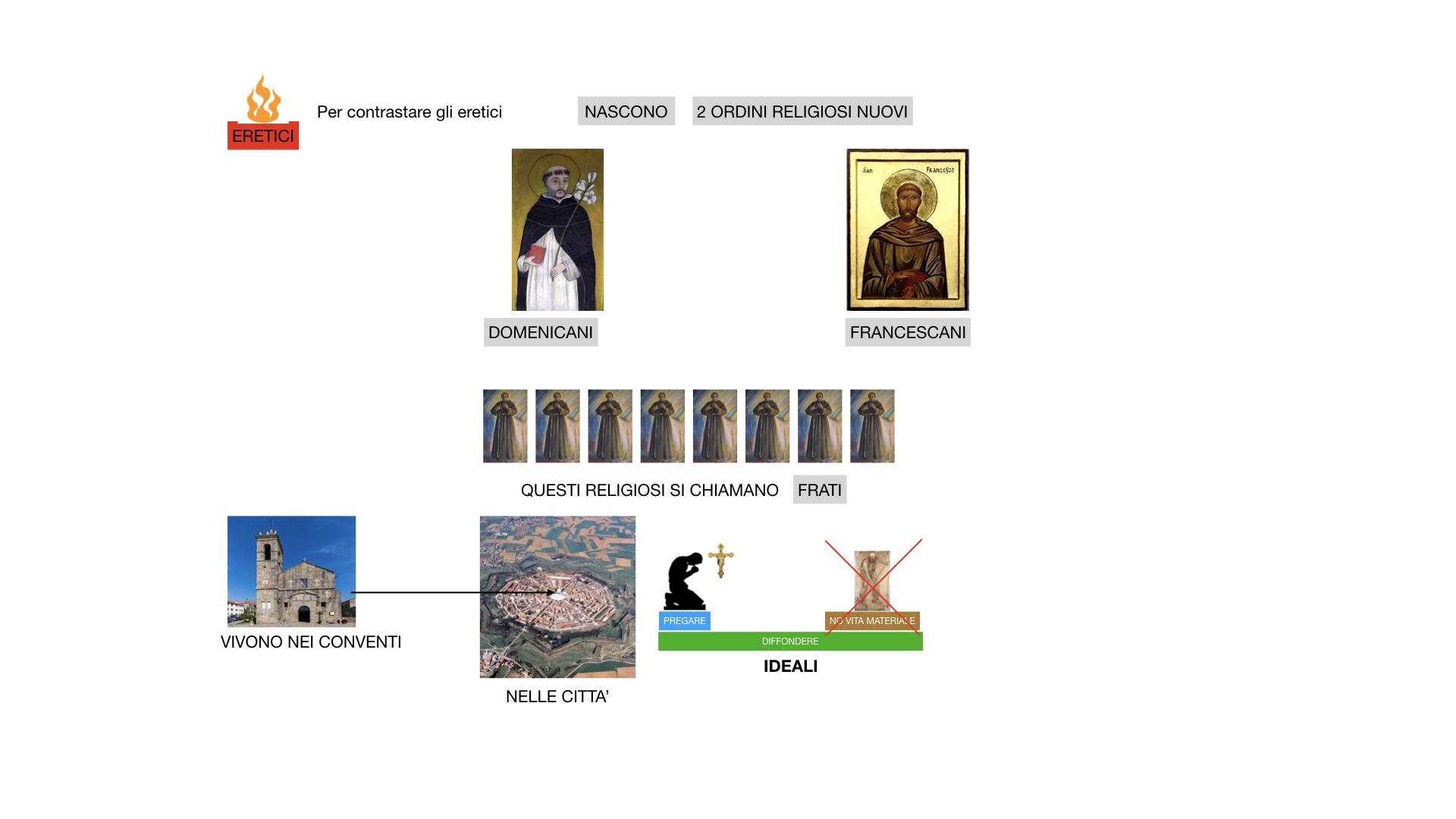 STORIA FEDERICO BARBAROSSA-MOVIMENTI RELIGIOSI_SIMULAZIONE_estesa.073