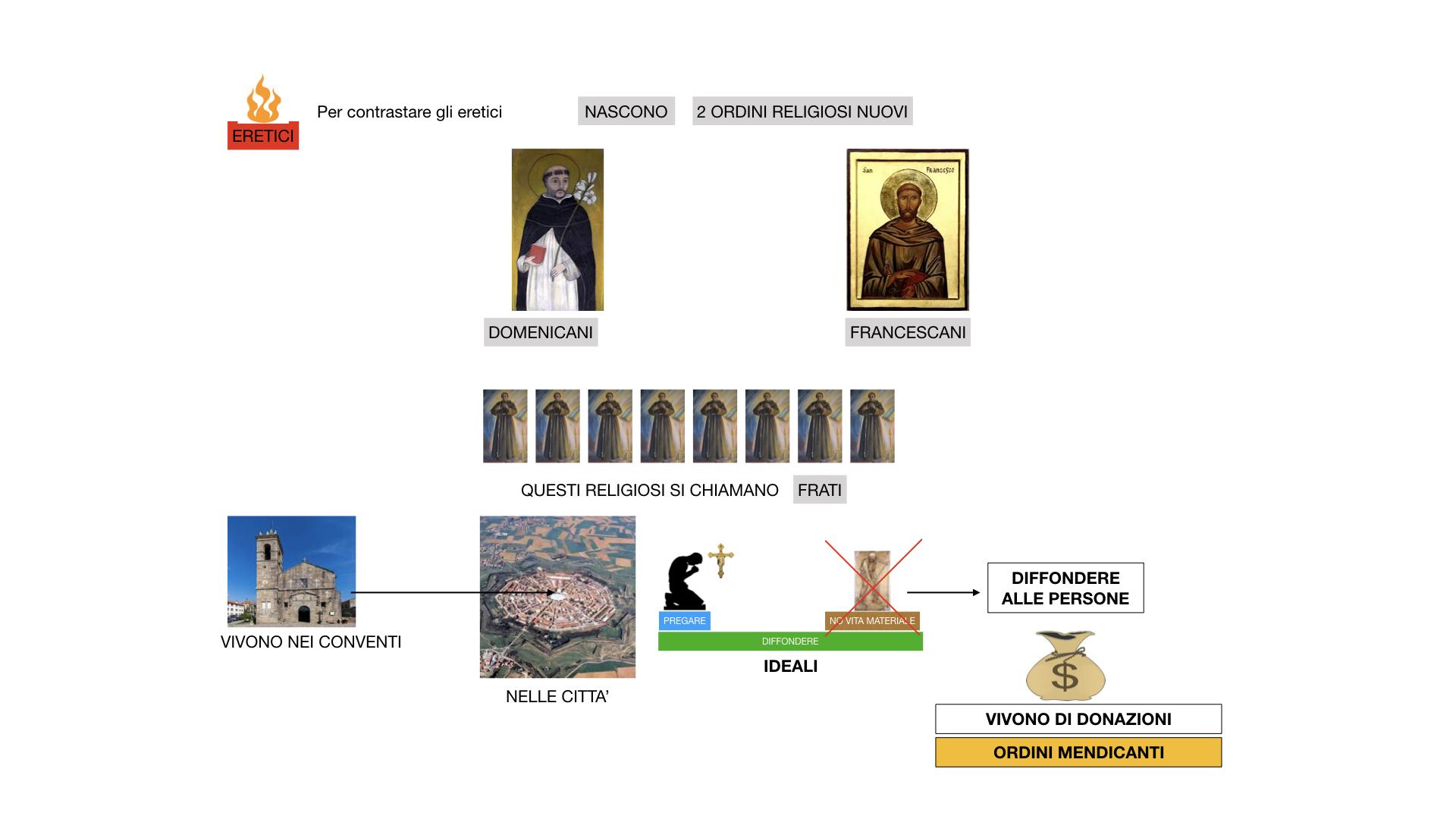 STORIA FEDERICO BARBAROSSA-MOVIMENTI RELIGIOSI_SIMULAZIONE_estesa.076