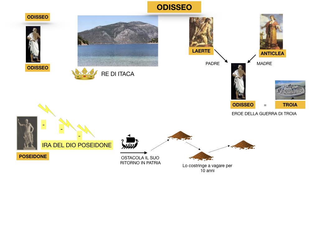 2.ODISSEA_PERSONAGGI_SIMULAZIONE.010