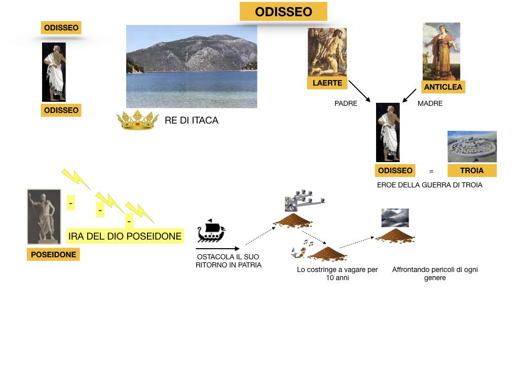 2.ODISSEA_PERSONAGGI_SIMULAZIONE.011