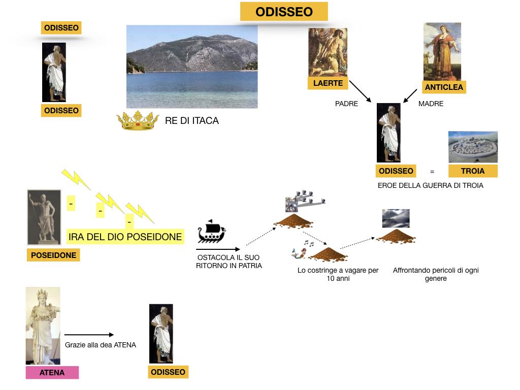 2.ODISSEA_PERSONAGGI_SIMULAZIONE.012