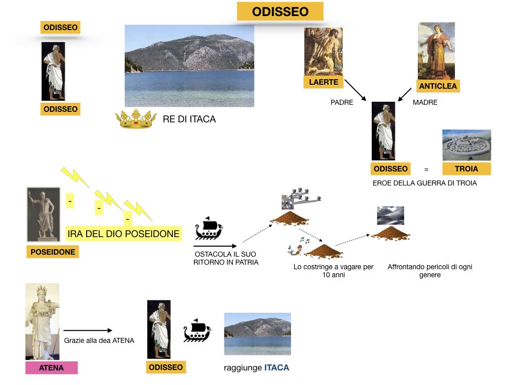2.ODISSEA_PERSONAGGI_SIMULAZIONE.013