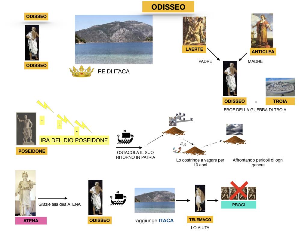 2.ODISSEA_PERSONAGGI_SIMULAZIONE.015