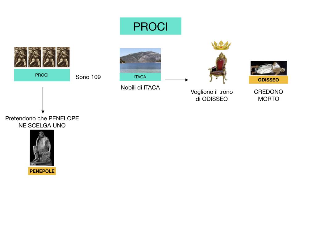 2.ODISSEA_PERSONAGGI_SIMULAZIONE.126