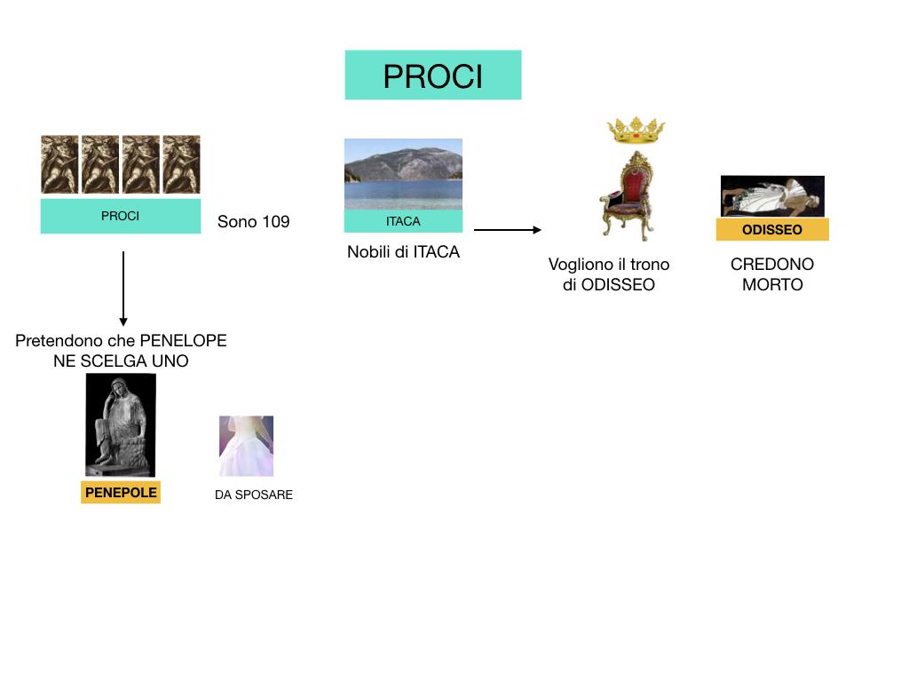 2.ODISSEA_PERSONAGGI_SIMULAZIONE.127