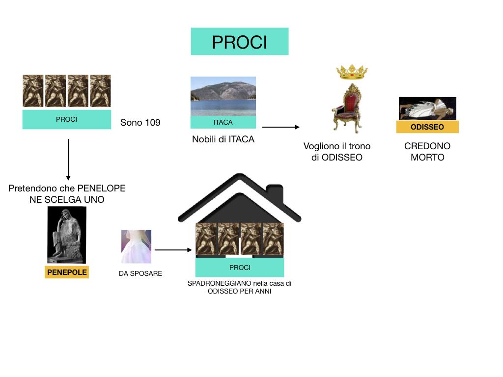 2.ODISSEA_PERSONAGGI_SIMULAZIONE.128