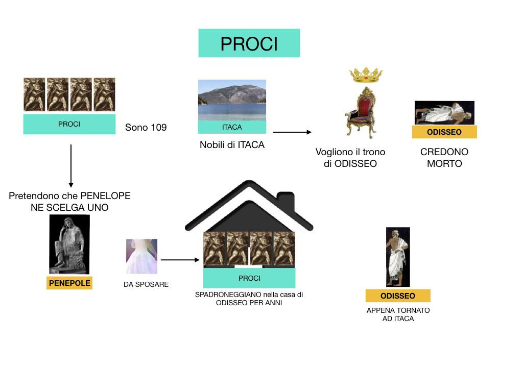 2.ODISSEA_PERSONAGGI_SIMULAZIONE.129