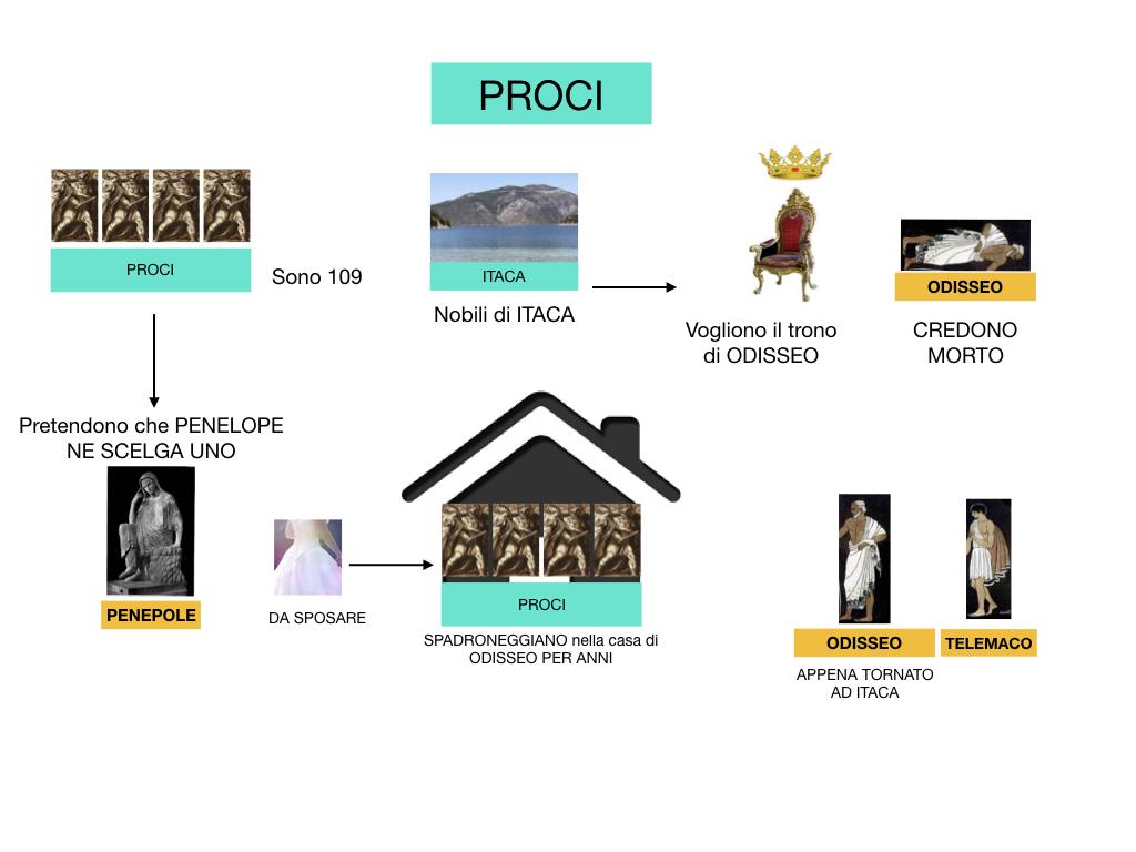 2.ODISSEA_PERSONAGGI_SIMULAZIONE.130