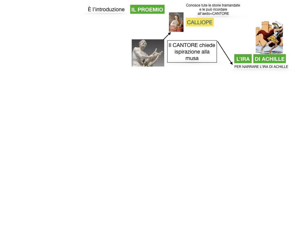 6.I LUOGHI_PROEMIO_SCONTRO ACHILLE E AGAMENNONE_ETTORE E ANDROMACA_SIMULAZIONE.021