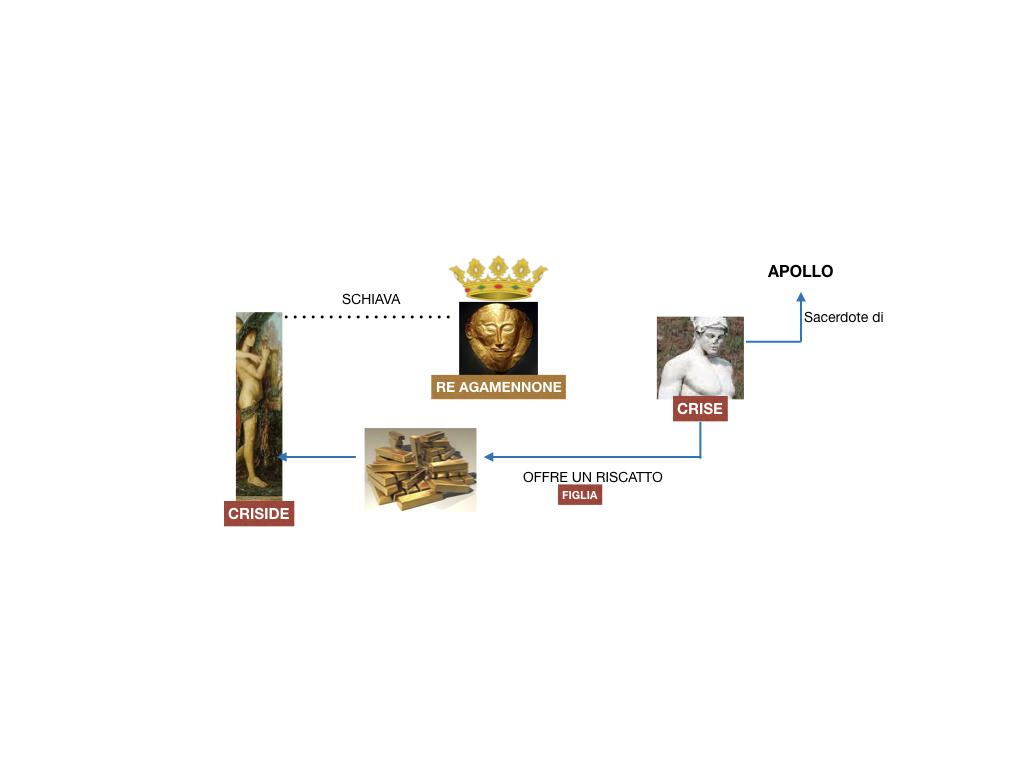 6.I LUOGHI_PROEMIO_SCONTRO ACHILLE E AGAMENNONE_ETTORE E ANDROMACA_SIMULAZIONE.022