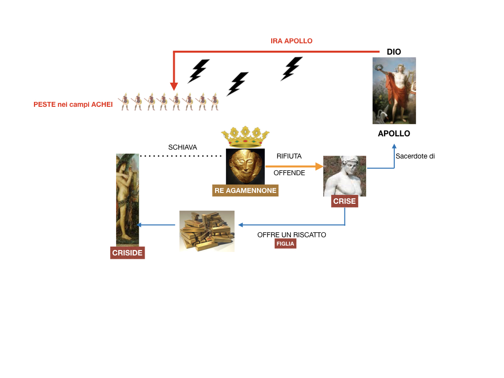 6.I LUOGHI_PROEMIO_SCONTRO ACHILLE E AGAMENNONE_ETTORE E ANDROMACA_SIMULAZIONE.025