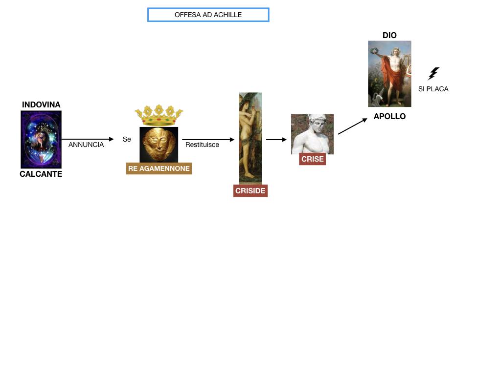 6.I LUOGHI_PROEMIO_SCONTRO ACHILLE E AGAMENNONE_ETTORE E ANDROMACA_SIMULAZIONE.029