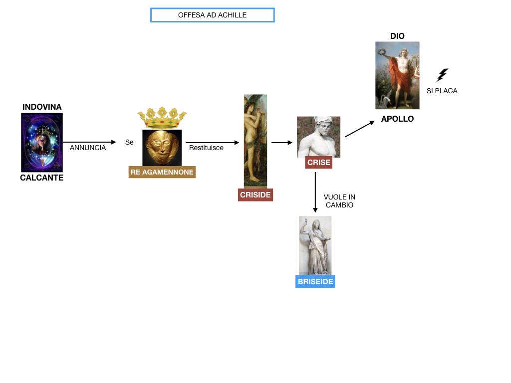 6.I LUOGHI_PROEMIO_SCONTRO ACHILLE E AGAMENNONE_ETTORE E ANDROMACA_SIMULAZIONE.030