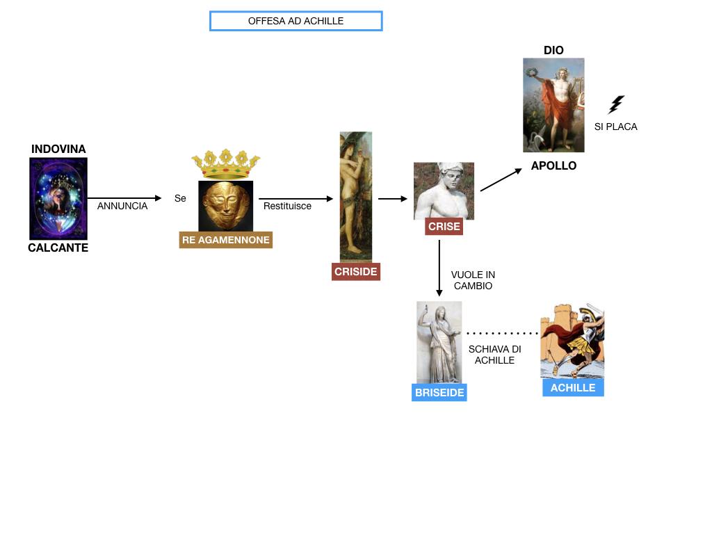6.I LUOGHI_PROEMIO_SCONTRO ACHILLE E AGAMENNONE_ETTORE E ANDROMACA_SIMULAZIONE.031
