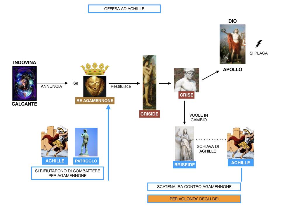 6.I LUOGHI_PROEMIO_SCONTRO ACHILLE E AGAMENNONE_ETTORE E ANDROMACA_SIMULAZIONE.033