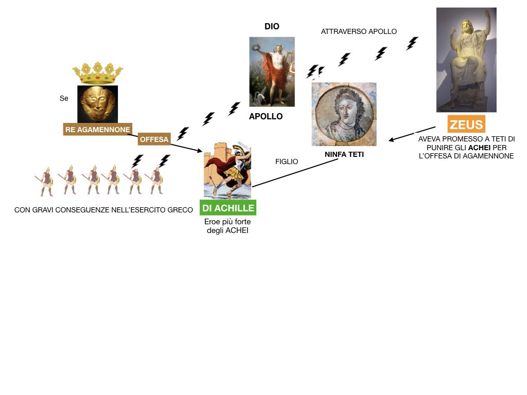 6.I LUOGHI_PROEMIO_SCONTRO ACHILLE E AGAMENNONE_ETTORE E ANDROMACA_SIMULAZIONE.038