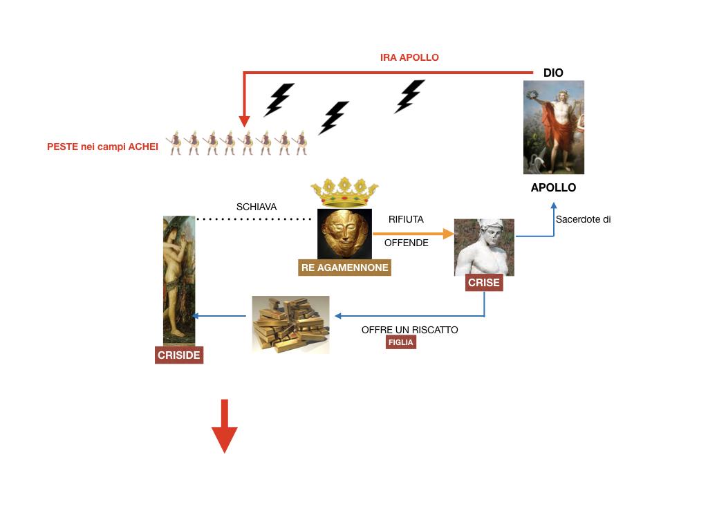6.I LUOGHI_PROEMIO_SCONTRO ACHILLE E AGAMENNONE_ETTORE E ANDROMACA_SIMULAZIONE.048