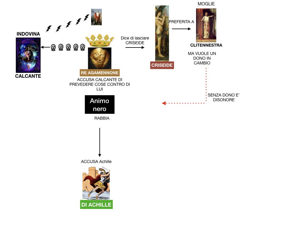 6.I LUOGHI_PROEMIO_SCONTRO ACHILLE E AGAMENNONE_ETTORE E ANDROMACA_SIMULAZIONE.052