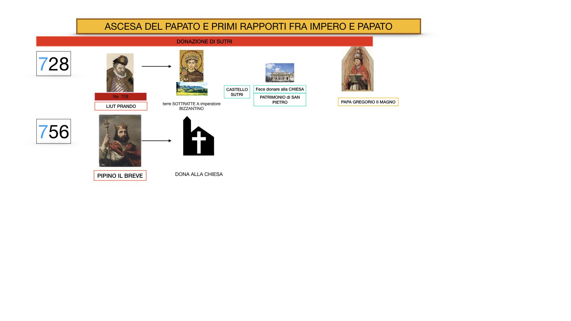 EXCURSUS LOTTA PAPATO IMPERO_SIMULAZIONE.011