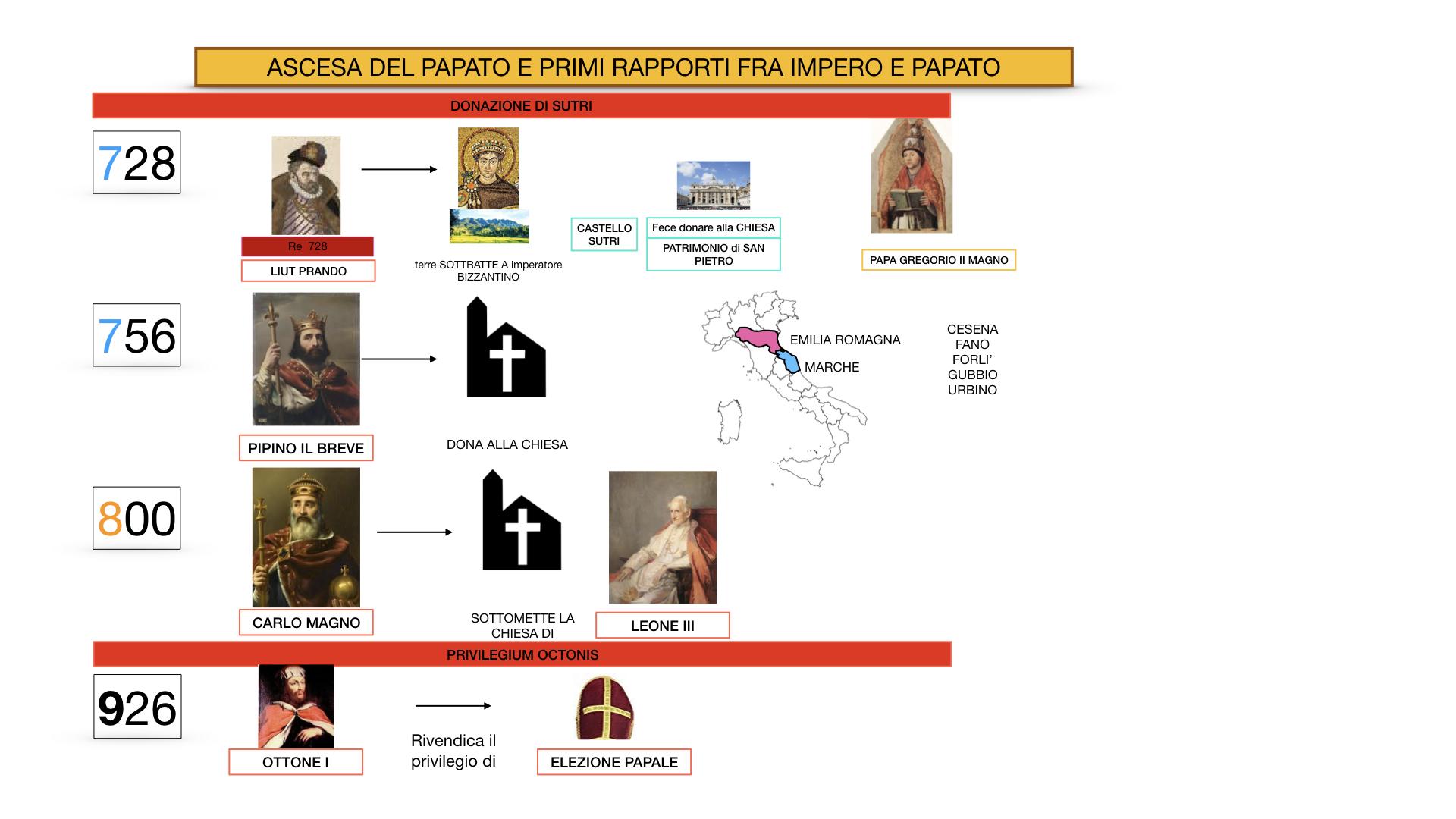 EXCURSUS LOTTA PAPATO IMPERO_SIMULAZIONE.021