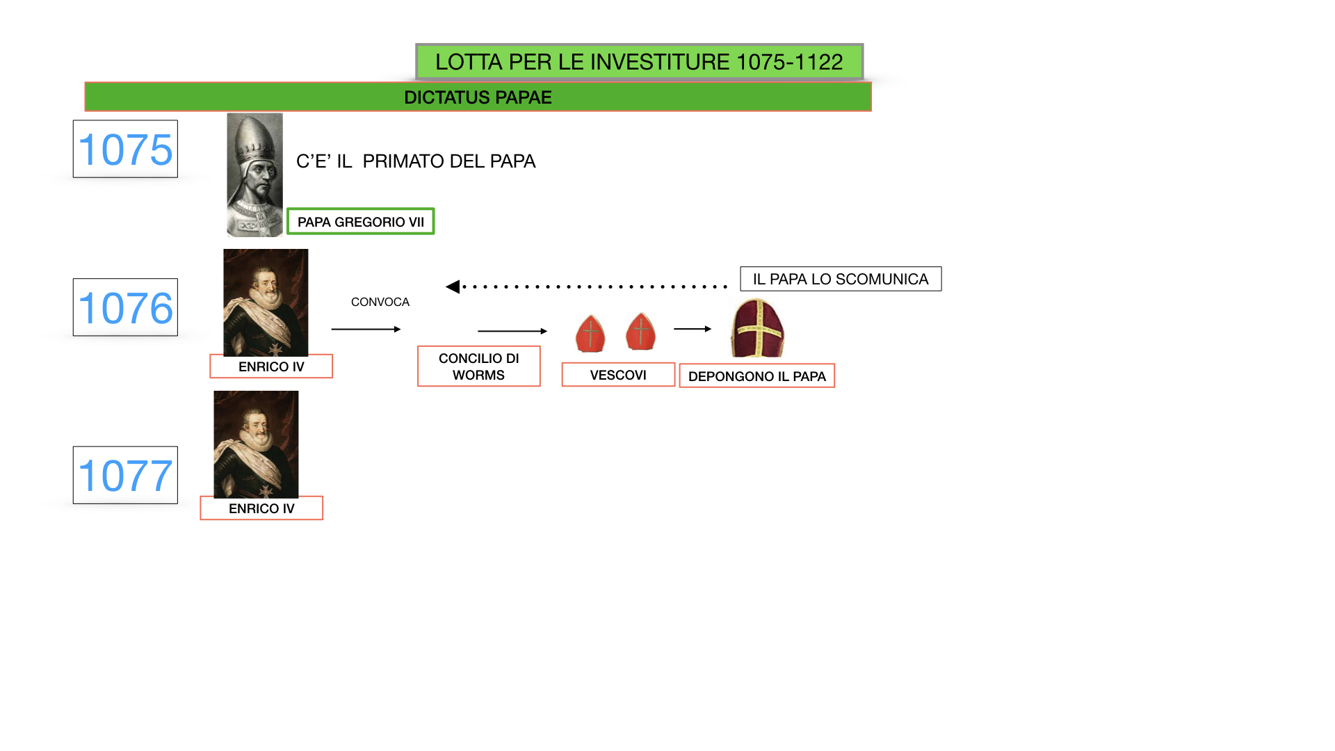 EXCURSUS LOTTA PAPATO IMPERO_SIMULAZIONE.032