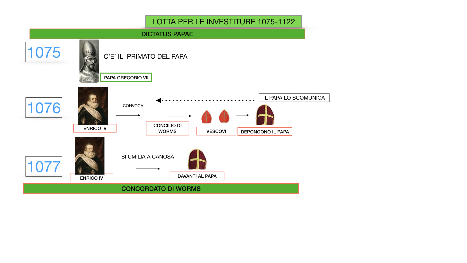 EXCURSUS LOTTA PAPATO IMPERO_SIMULAZIONE.034