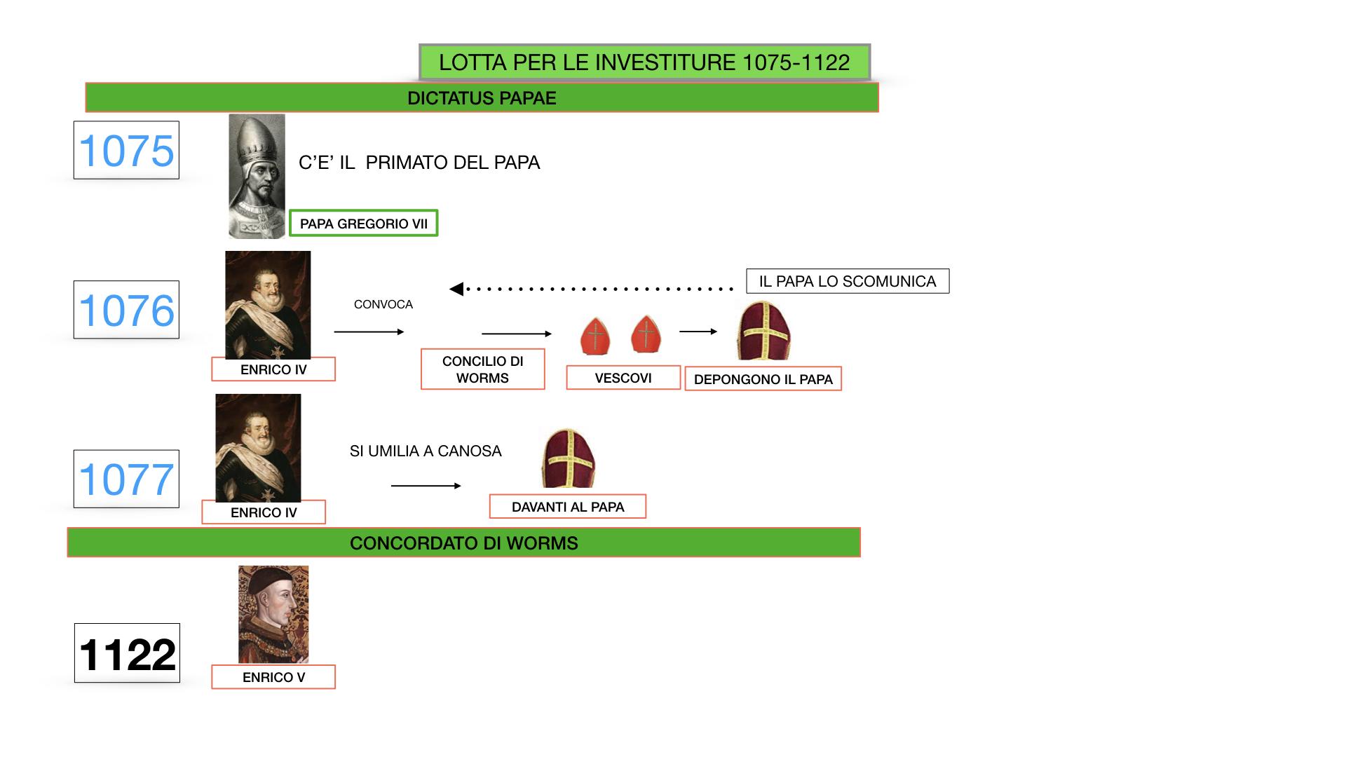 EXCURSUS LOTTA PAPATO IMPERO_SIMULAZIONE.035