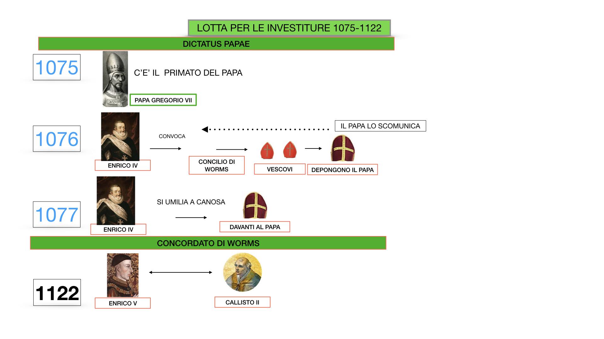 EXCURSUS LOTTA PAPATO IMPERO_SIMULAZIONE.036