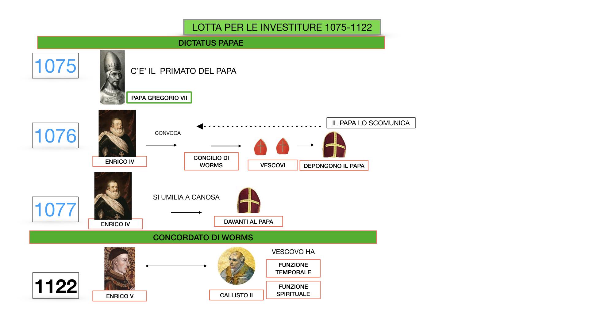 EXCURSUS LOTTA PAPATO IMPERO_SIMULAZIONE.038