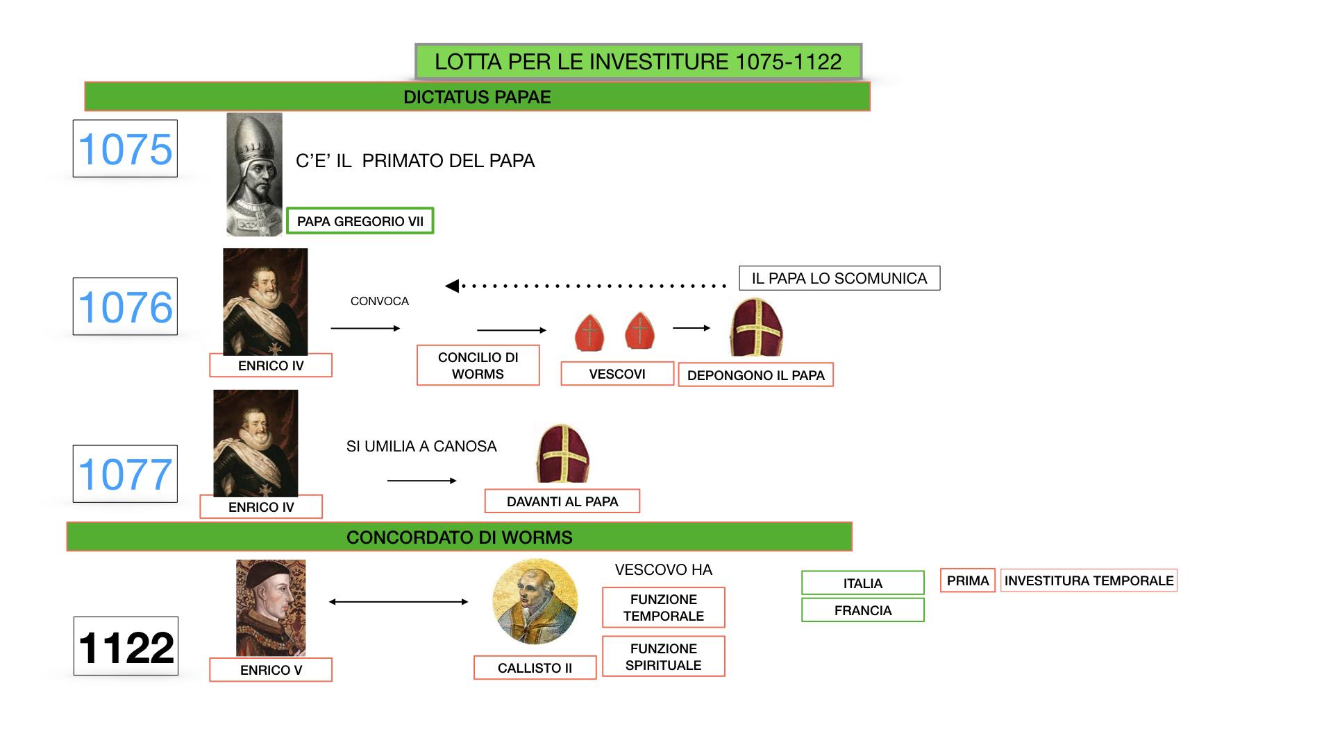 EXCURSUS LOTTA PAPATO IMPERO_SIMULAZIONE.040