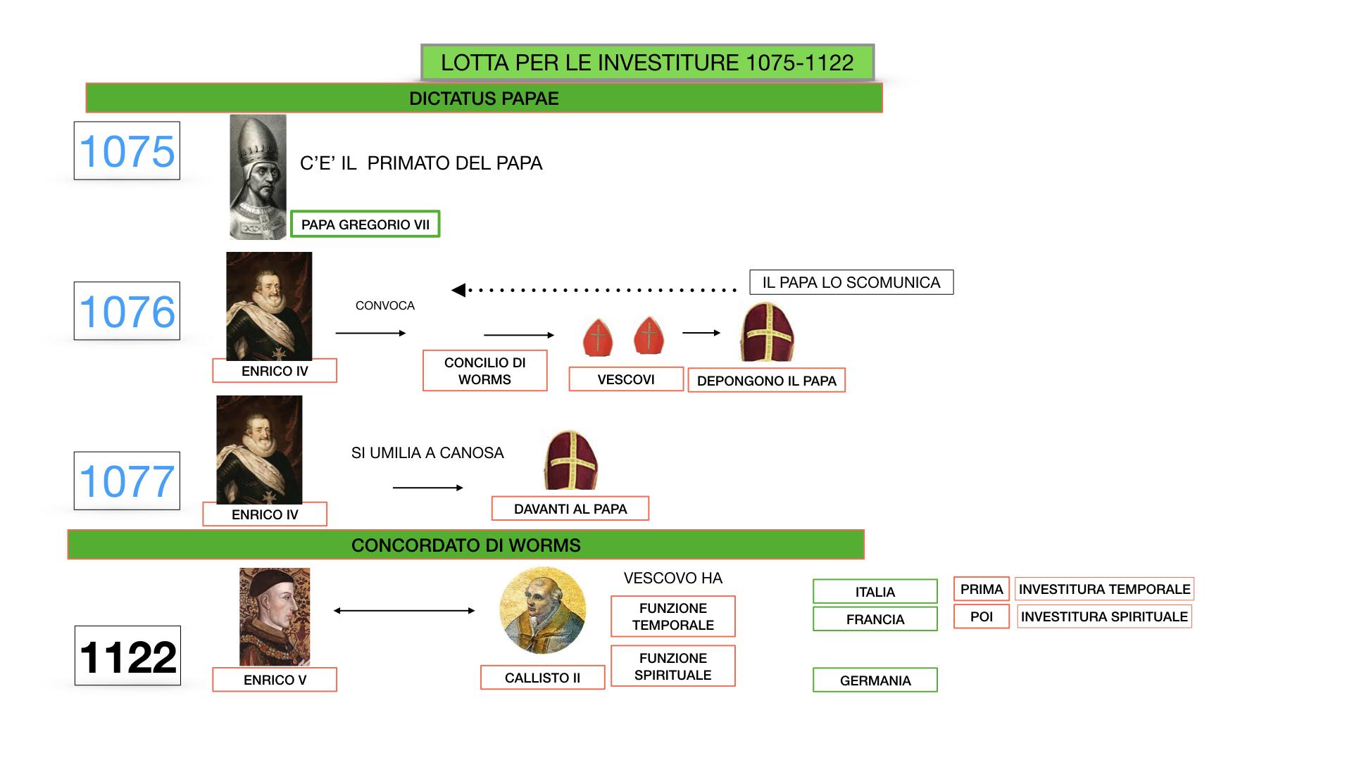 EXCURSUS LOTTA PAPATO IMPERO_SIMULAZIONE.042