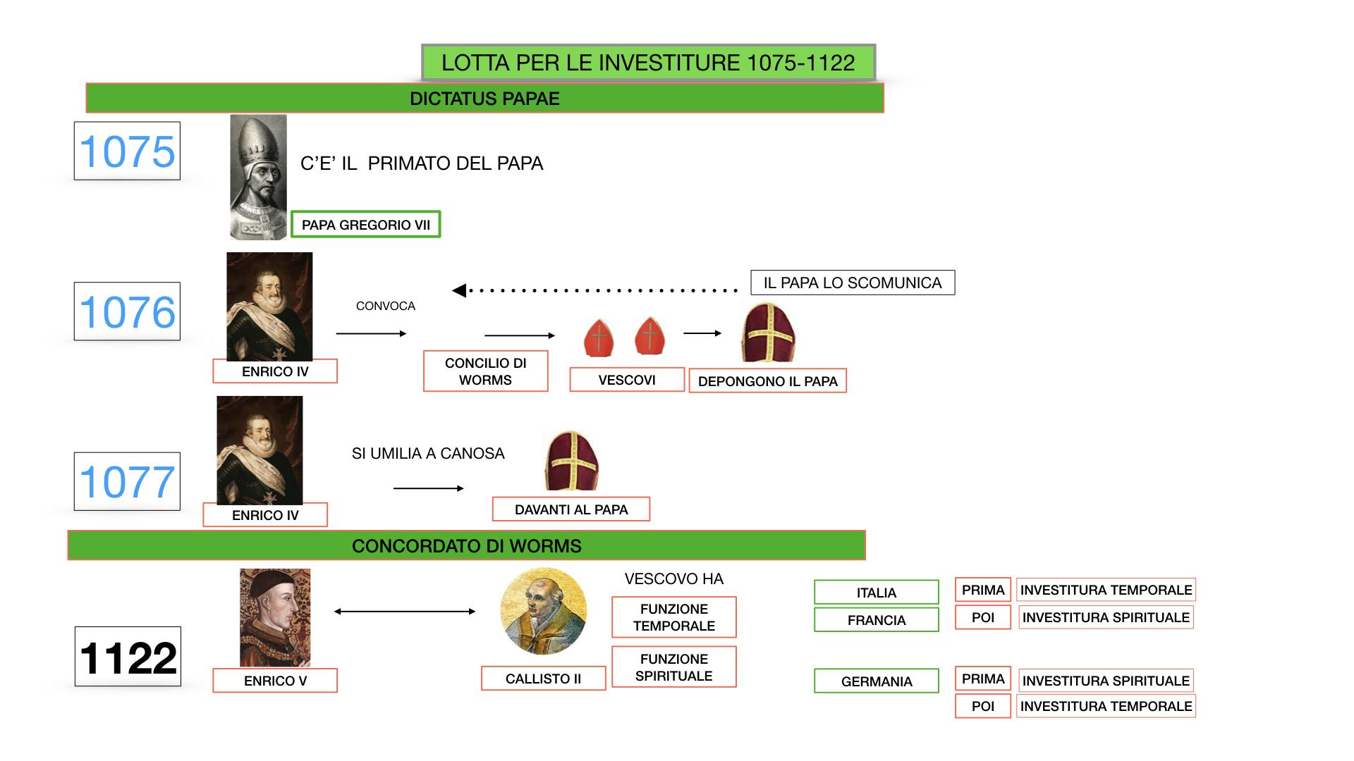 EXCURSUS LOTTA PAPATO IMPERO_SIMULAZIONE.044