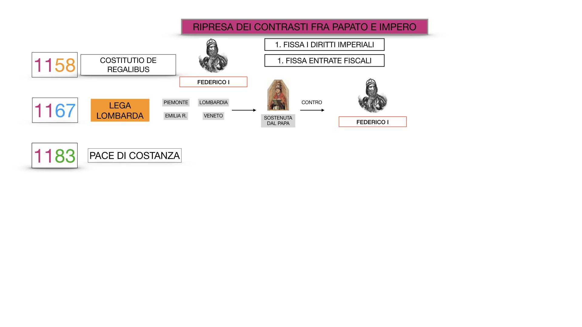 EXCURSUS LOTTA PAPATO IMPERO_SIMULAZIONE.055