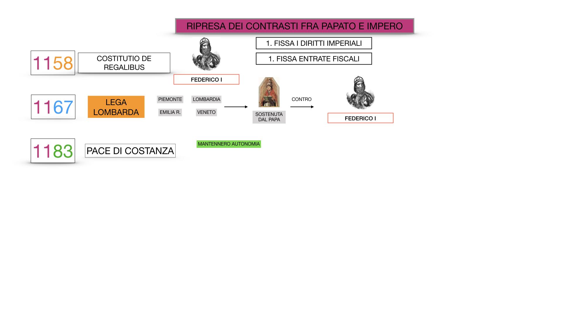 EXCURSUS LOTTA PAPATO IMPERO_SIMULAZIONE.056