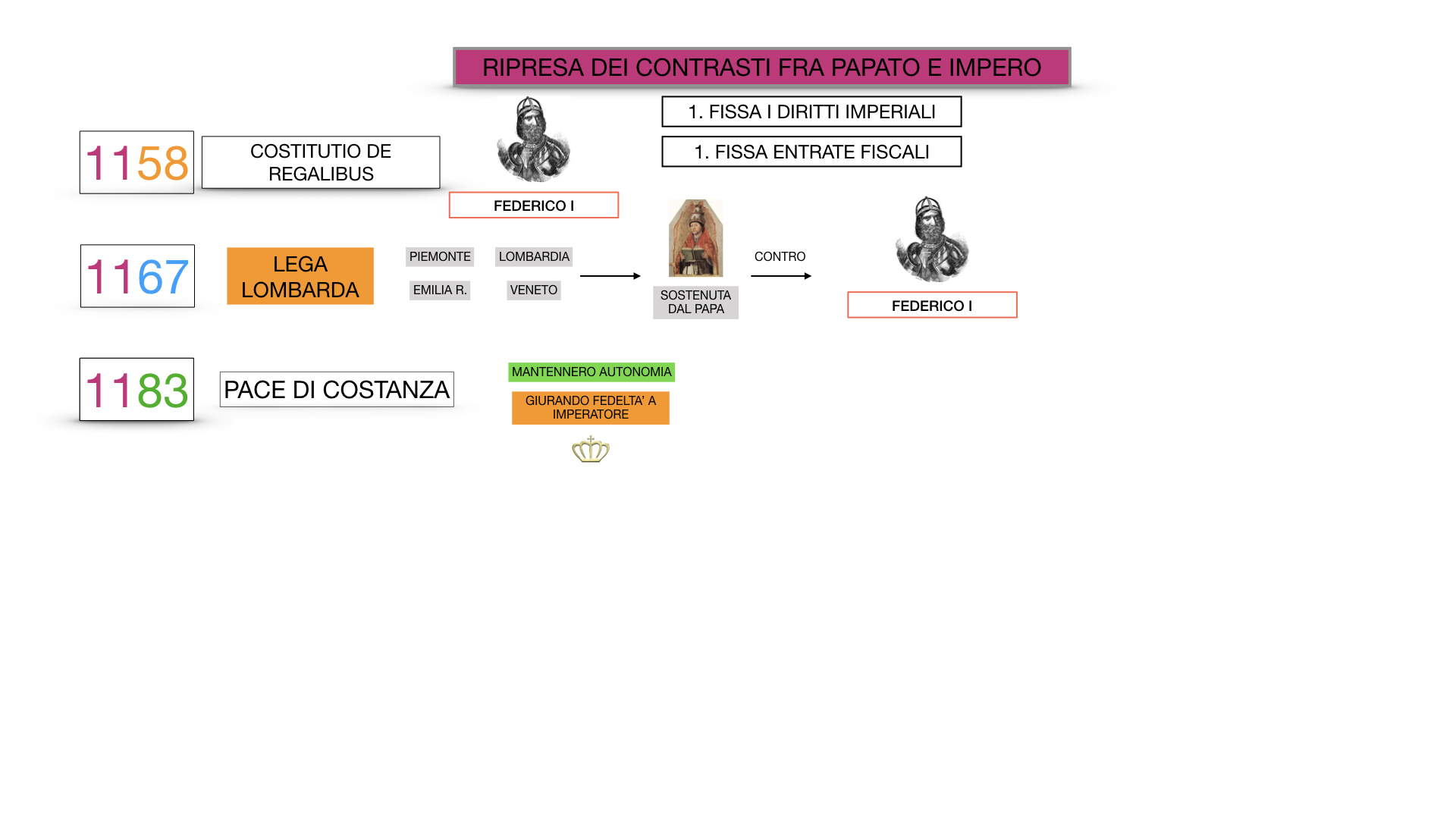EXCURSUS LOTTA PAPATO IMPERO_SIMULAZIONE.057