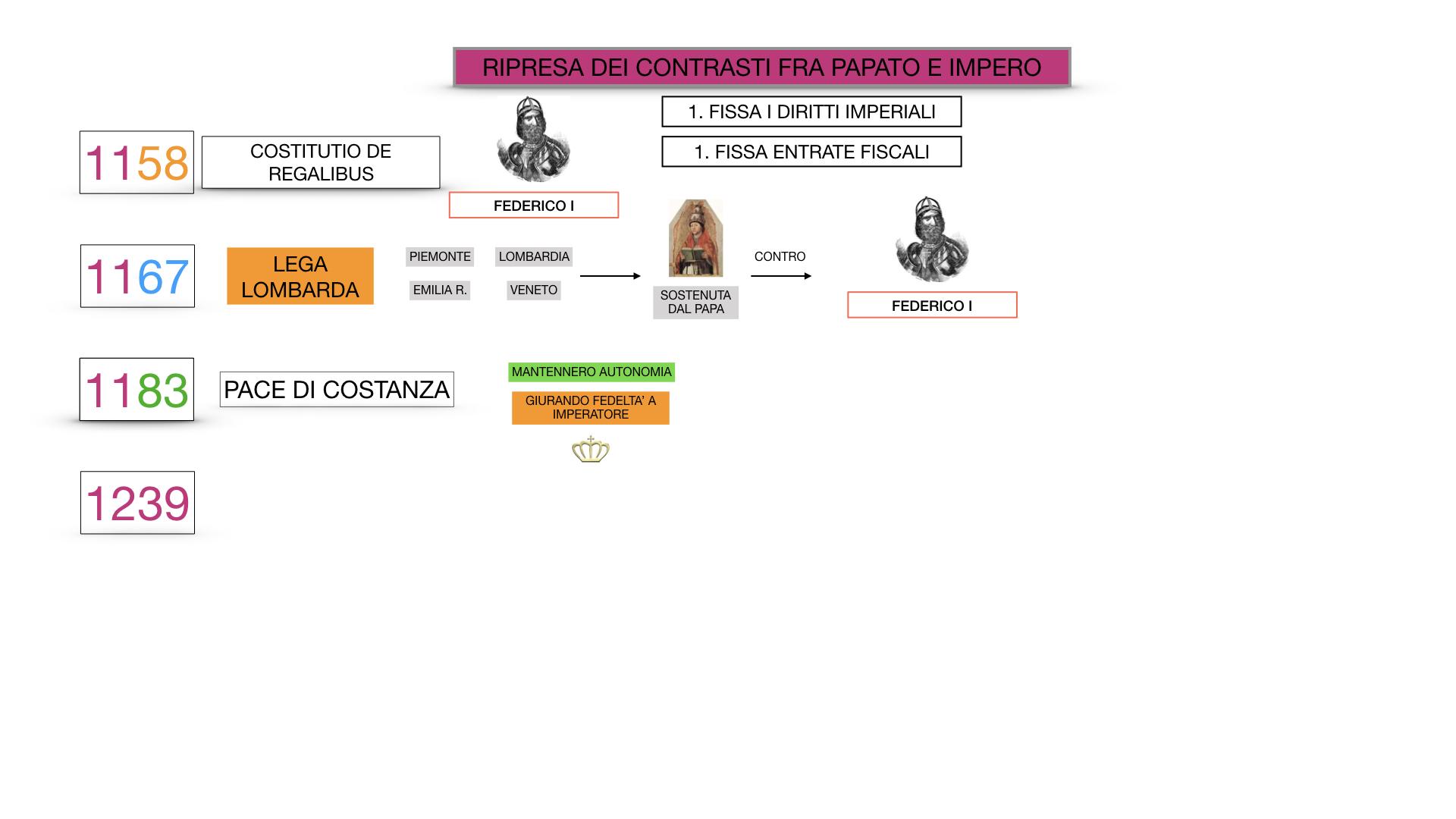 EXCURSUS LOTTA PAPATO IMPERO_SIMULAZIONE.058