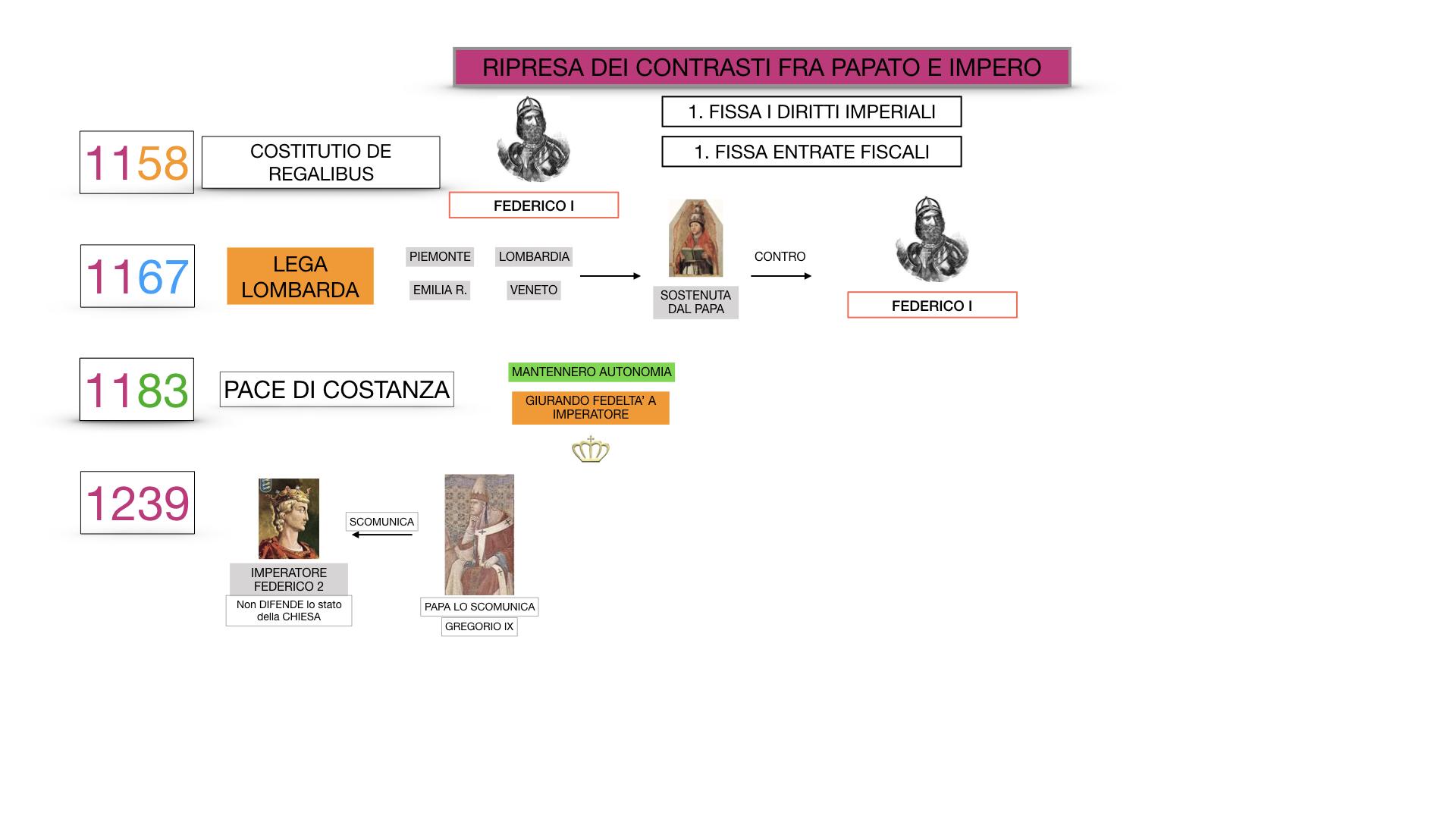 EXCURSUS LOTTA PAPATO IMPERO_SIMULAZIONE.061