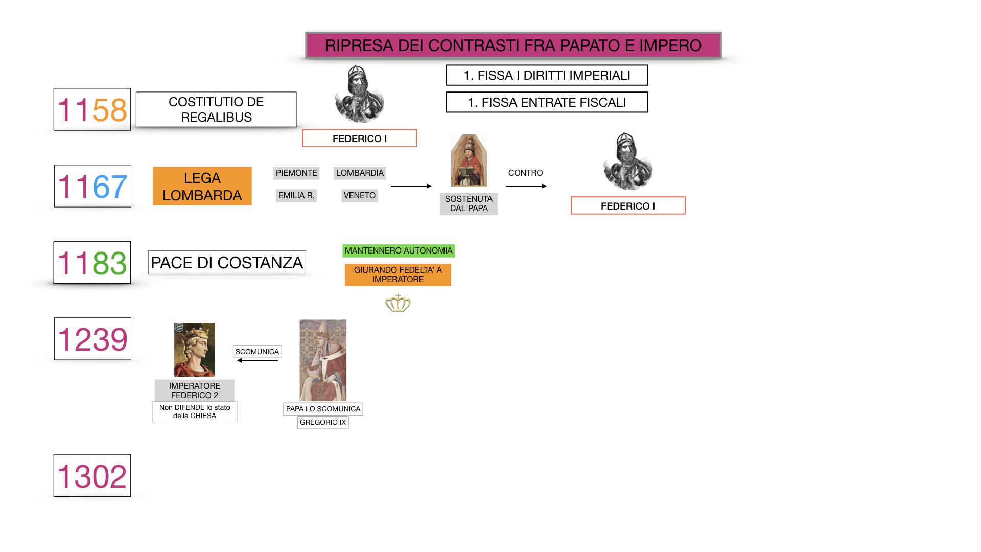 EXCURSUS LOTTA PAPATO IMPERO_SIMULAZIONE.062