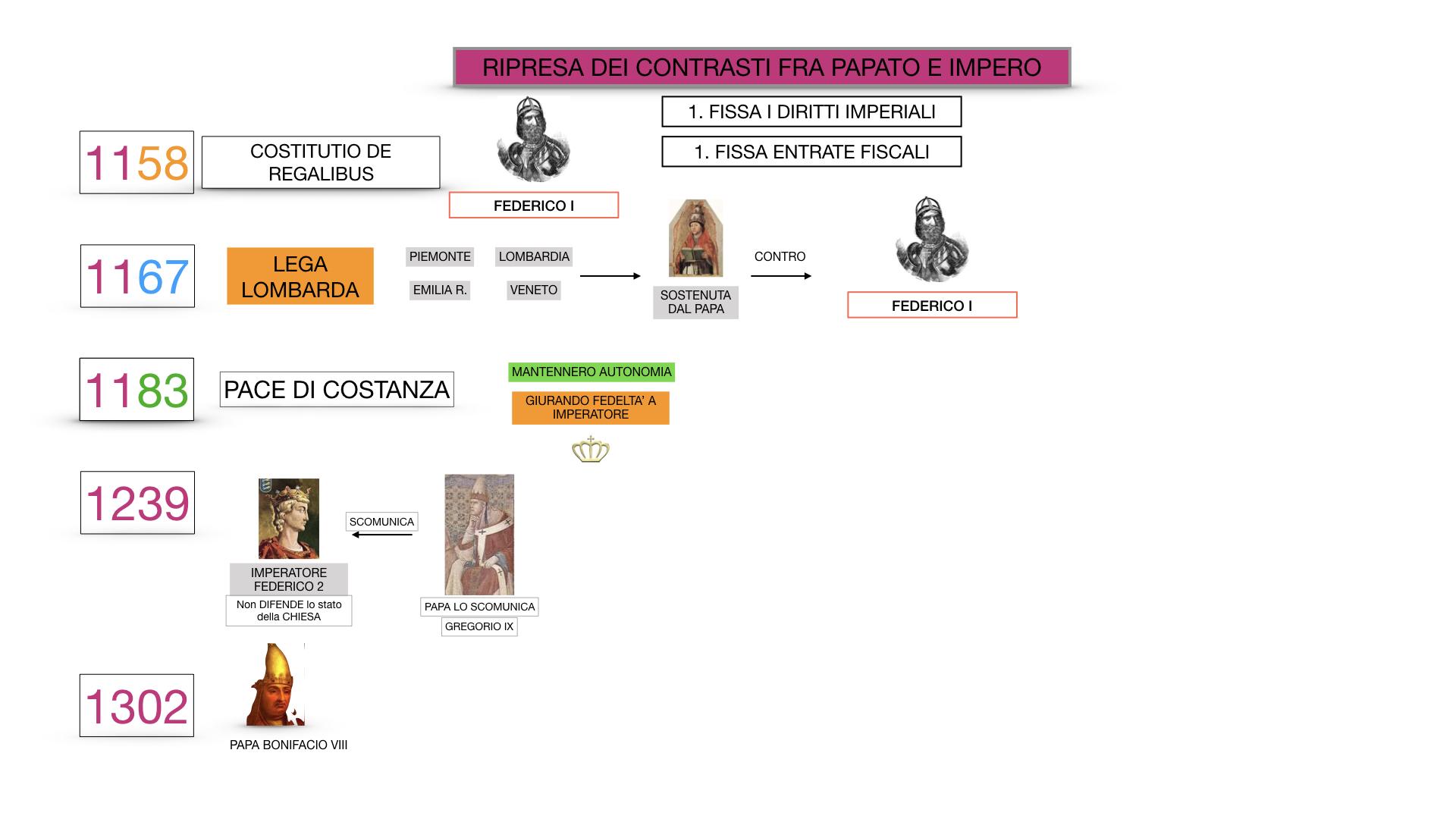 EXCURSUS LOTTA PAPATO IMPERO_SIMULAZIONE.063
