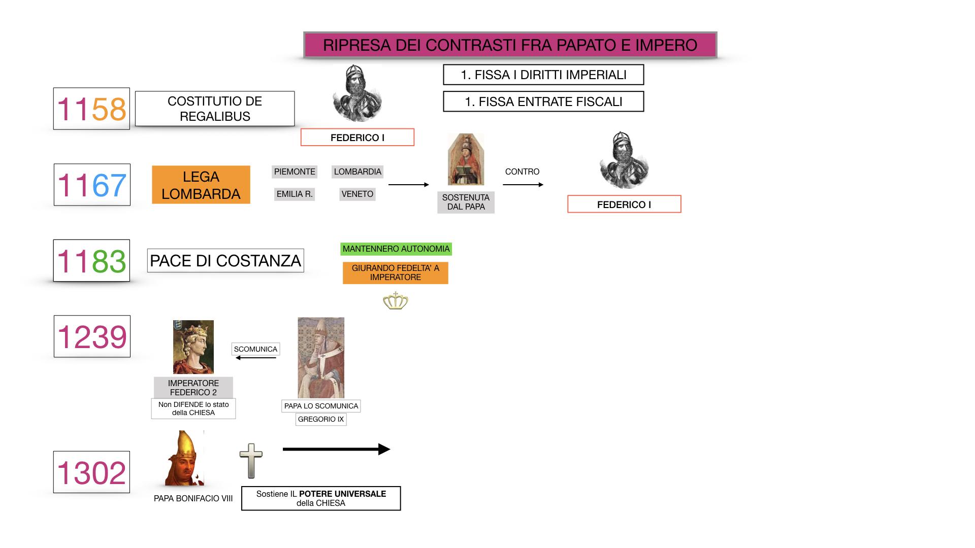 EXCURSUS LOTTA PAPATO IMPERO_SIMULAZIONE.064