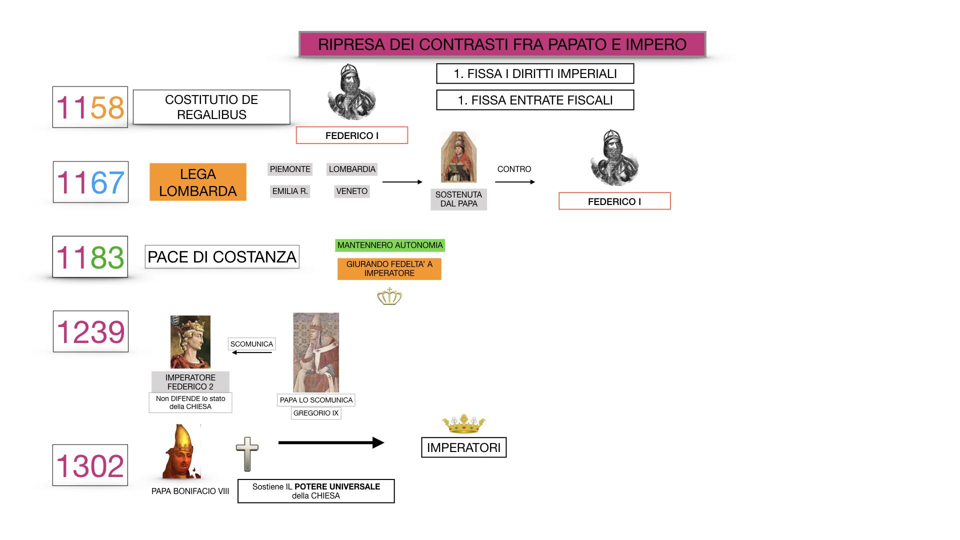 EXCURSUS LOTTA PAPATO IMPERO_SIMULAZIONE.065