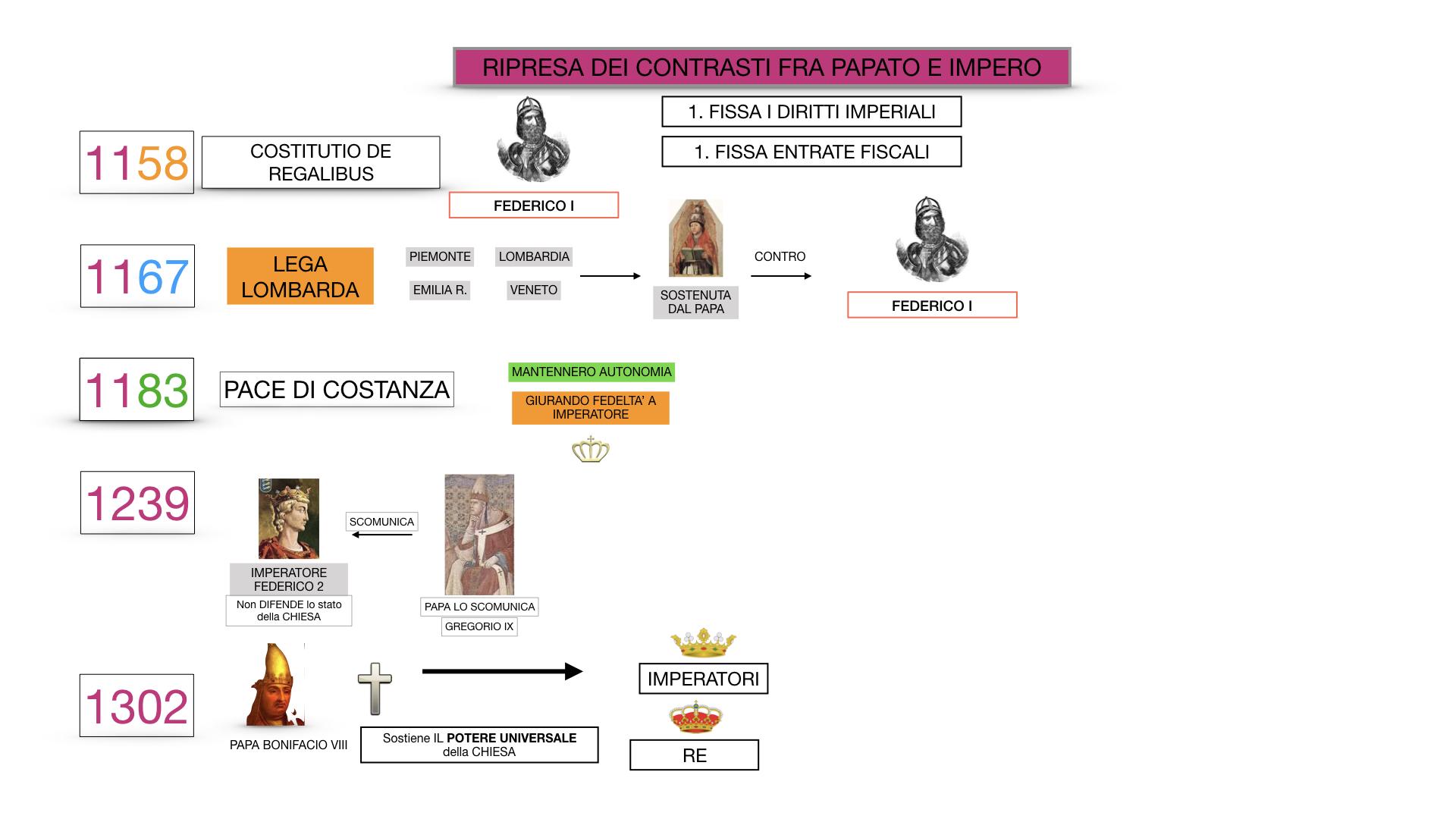EXCURSUS LOTTA PAPATO IMPERO_SIMULAZIONE.066