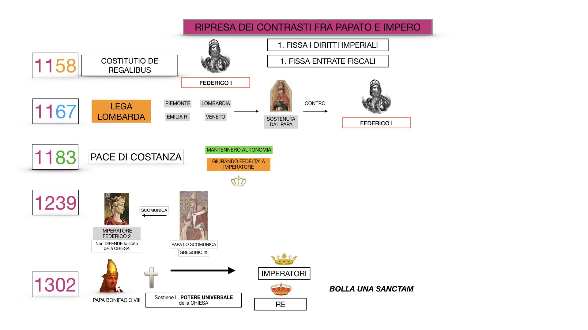 EXCURSUS LOTTA PAPATO IMPERO_SIMULAZIONE.067