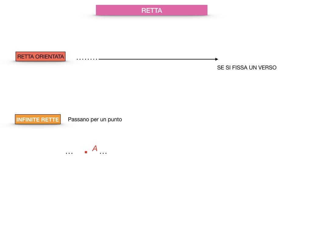 GEOMETRIA_1MEDIA_RETTA_SEMIRETTA_SIMULAZIONE.016