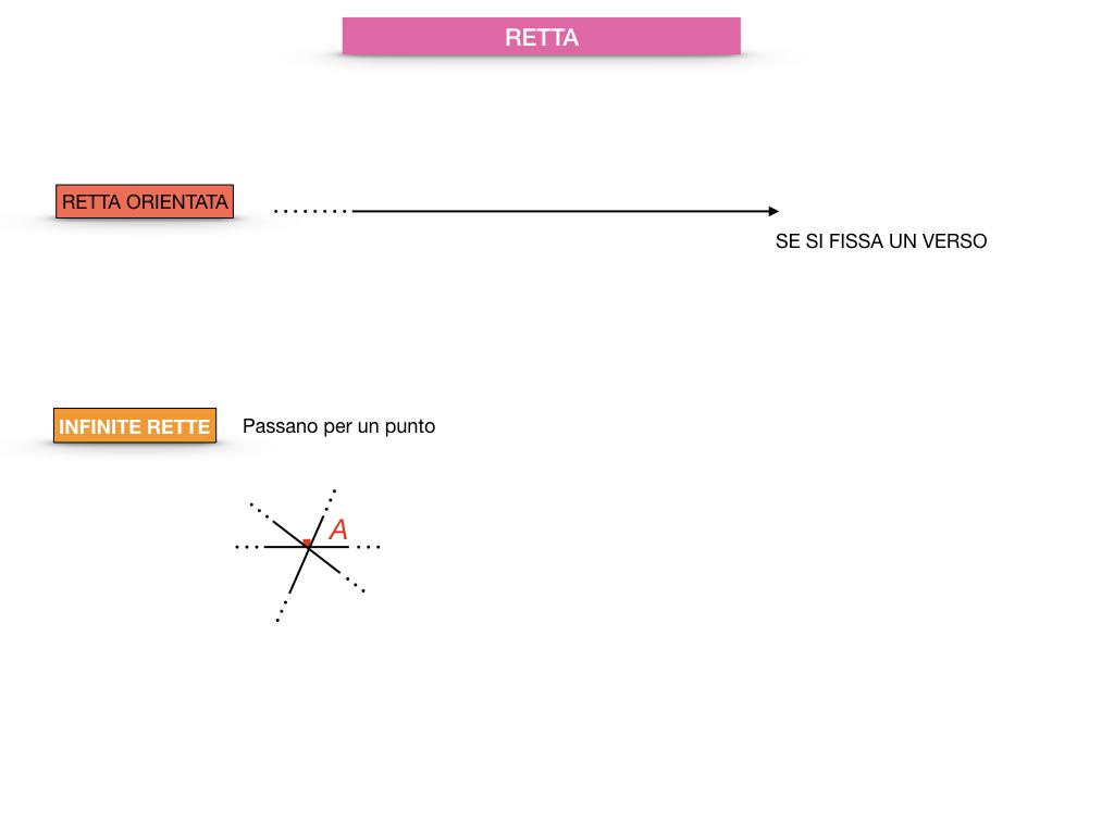 GEOMETRIA_1MEDIA_RETTA_SEMIRETTA_SIMULAZIONE.017