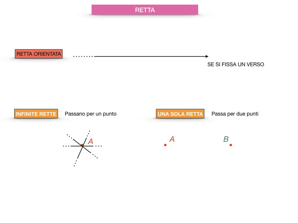 GEOMETRIA_1MEDIA_RETTA_SEMIRETTA_SIMULAZIONE.018