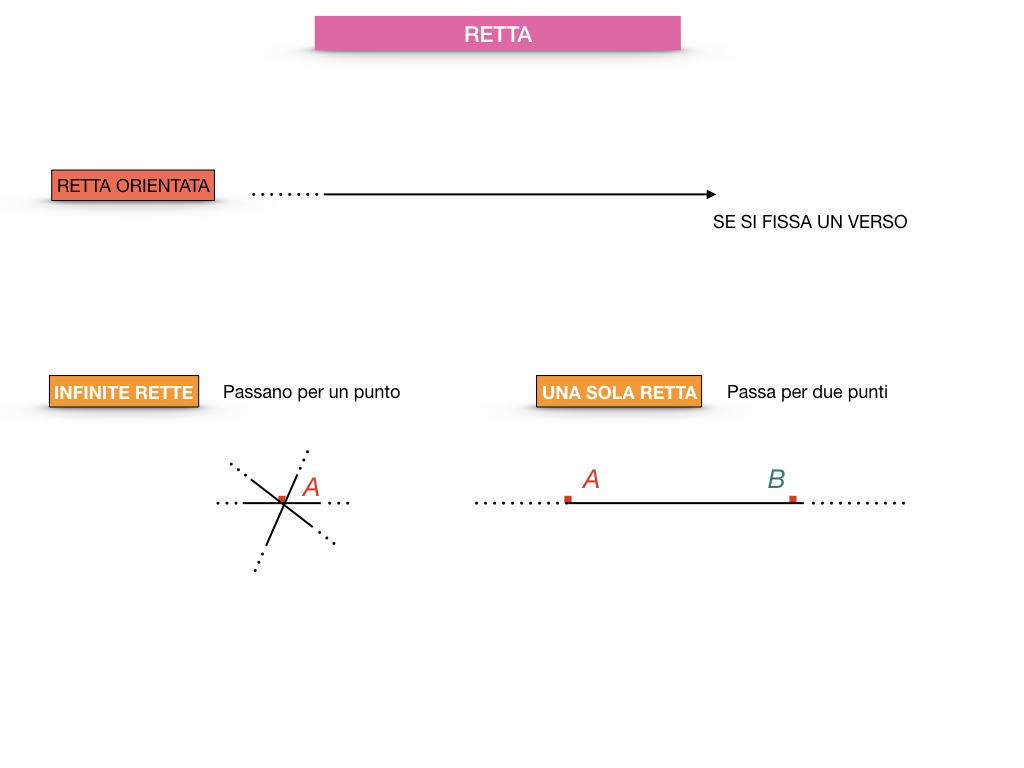 GEOMETRIA_1MEDIA_RETTA_SEMIRETTA_SIMULAZIONE.019